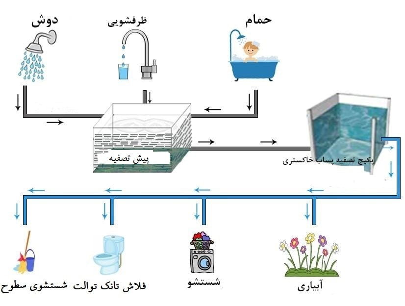 GRAY WASTEWATER TREATMENT